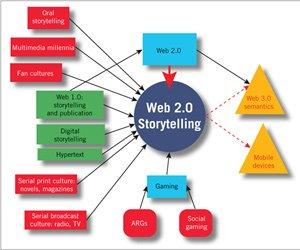 Web 2.0 sau noul povestitor
