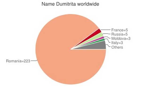 Dumitrita