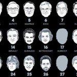 Top: cei mai generoși și cei mai bogați oameni din lume